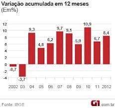 Vendas no varejo fecham 2013 com alta de 4,3%