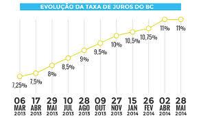 Copom mantém juros em 11% ao ano