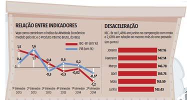 Índice de atividade econômica recua 0,8% em maio e confirma a recessão
