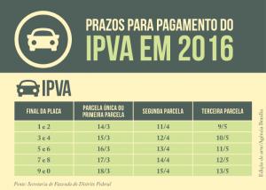 Prazo_IPVA_2016_AgenciaBrasilia